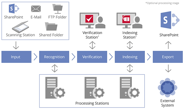 Easy document OCR & conversion using ABBYY Recognition Server