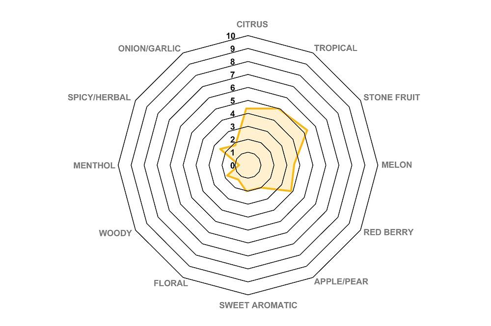 El Dorado® aroma spider chart
