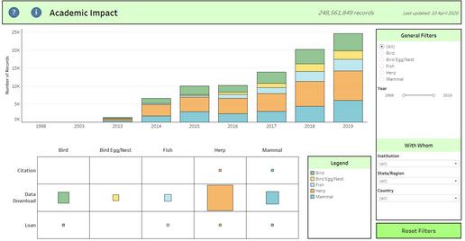 Academic Impact Dashboard