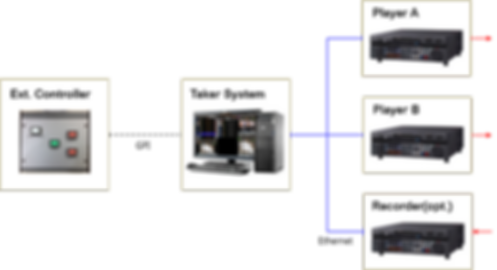 XDS Taker System Diagram