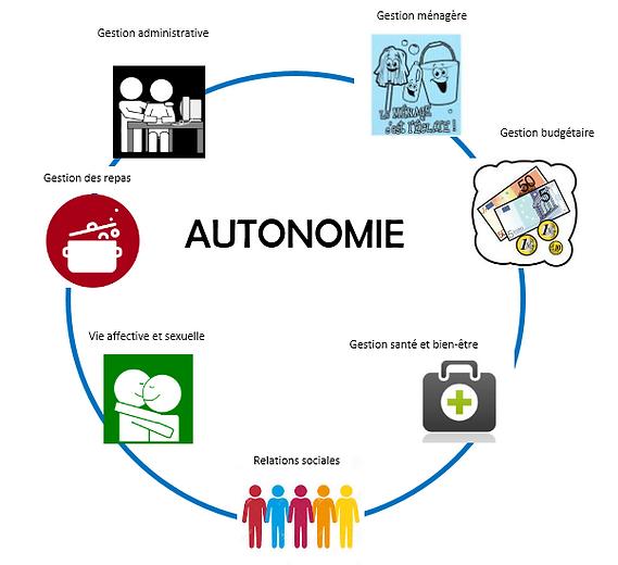 Ateliers autonomie.PNG