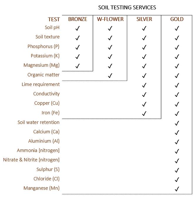 soil services.PNG
