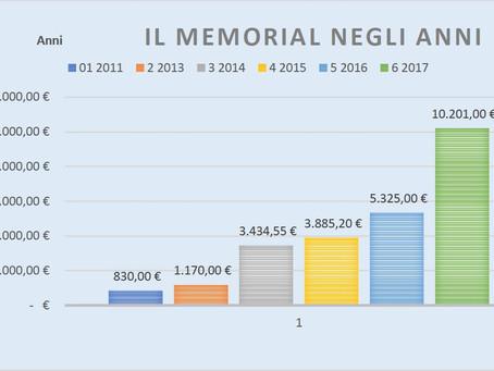 Raccolta 2017 del Sesto Memorial