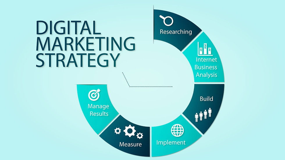 Digital Marketing Strategy Steps