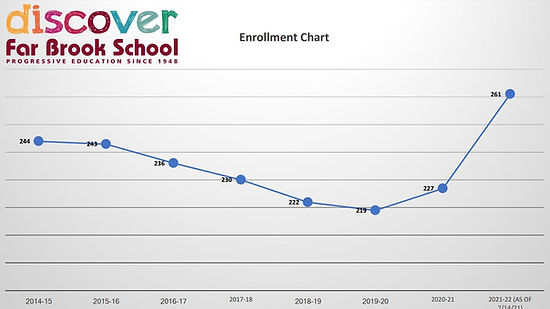 far brook enrollment.JPG