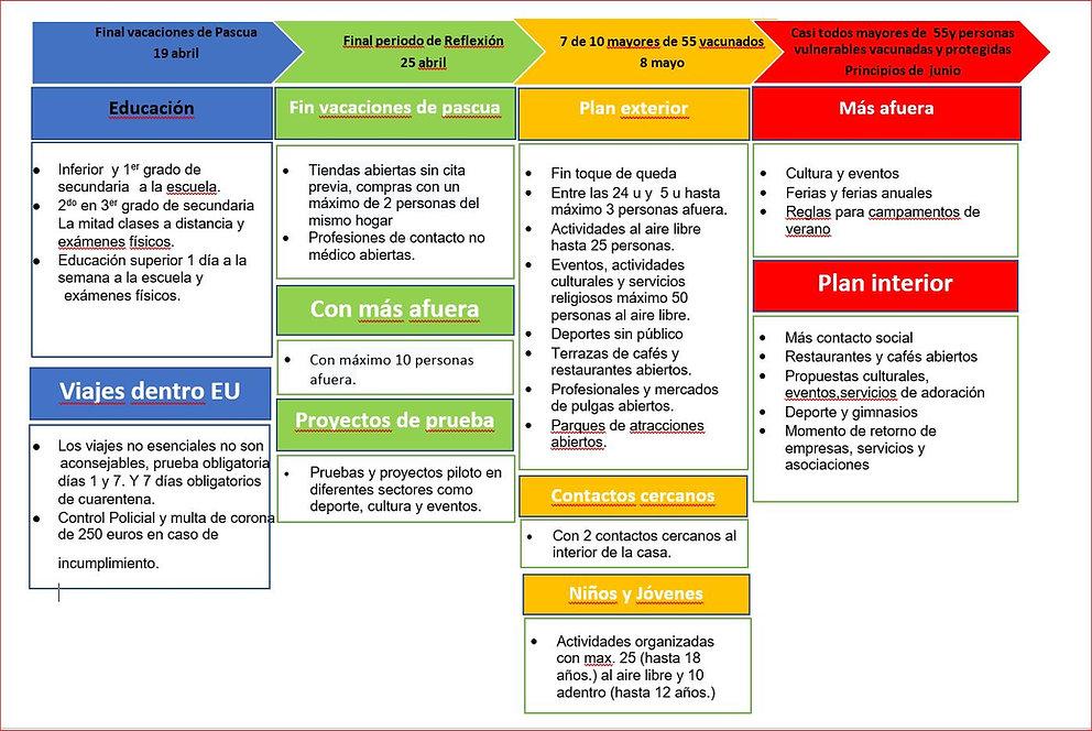 tijdlijn maatregelen 04-06.2021 - ES.JPG