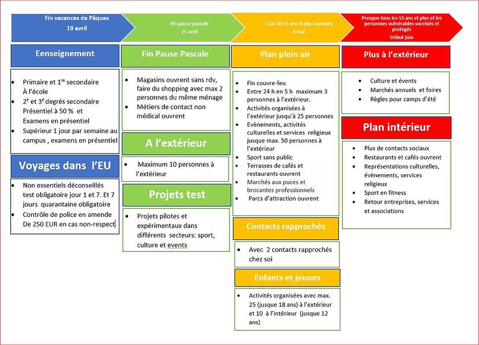 tijdlijn maatregelen 04-06.2021 - FR.JPG