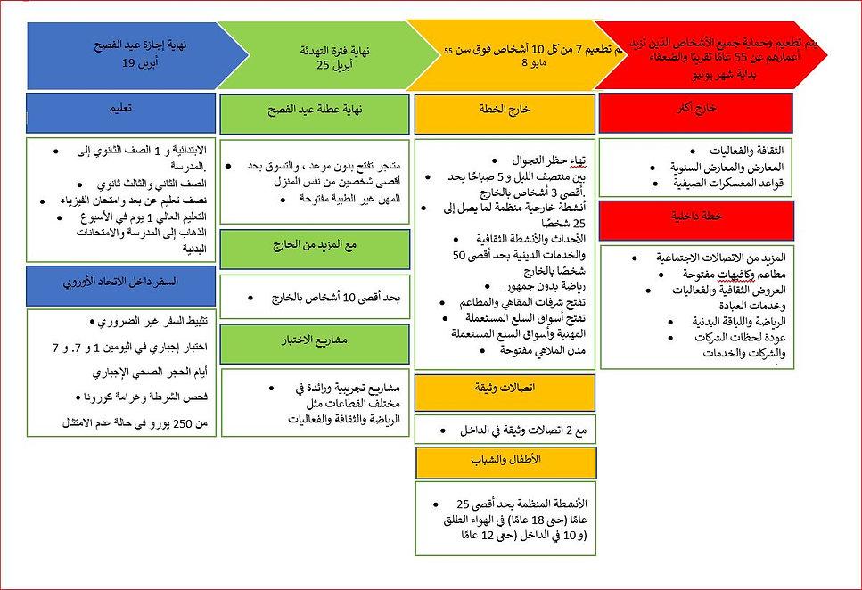 tijdlijn maatregelen 04-06.2021 - AR.JPG