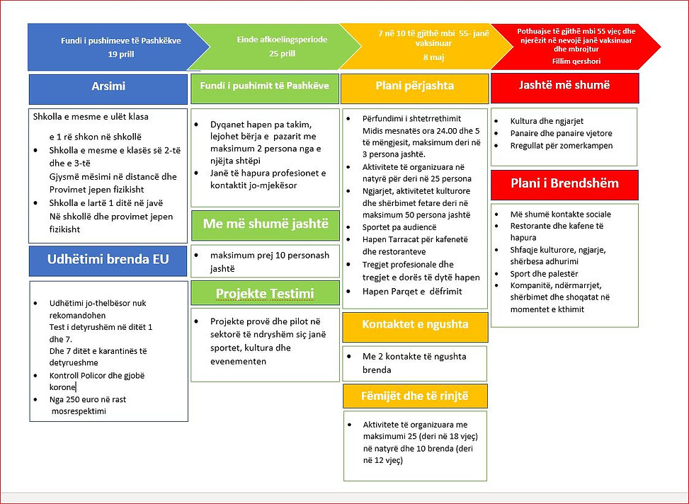 tijdlijn maatregelen 04-06.2021 - ALB.JP