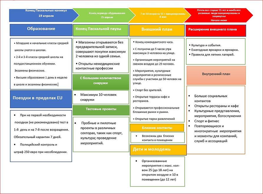 tijdlijn maatregelen 04-06.2021 - RU.JPG