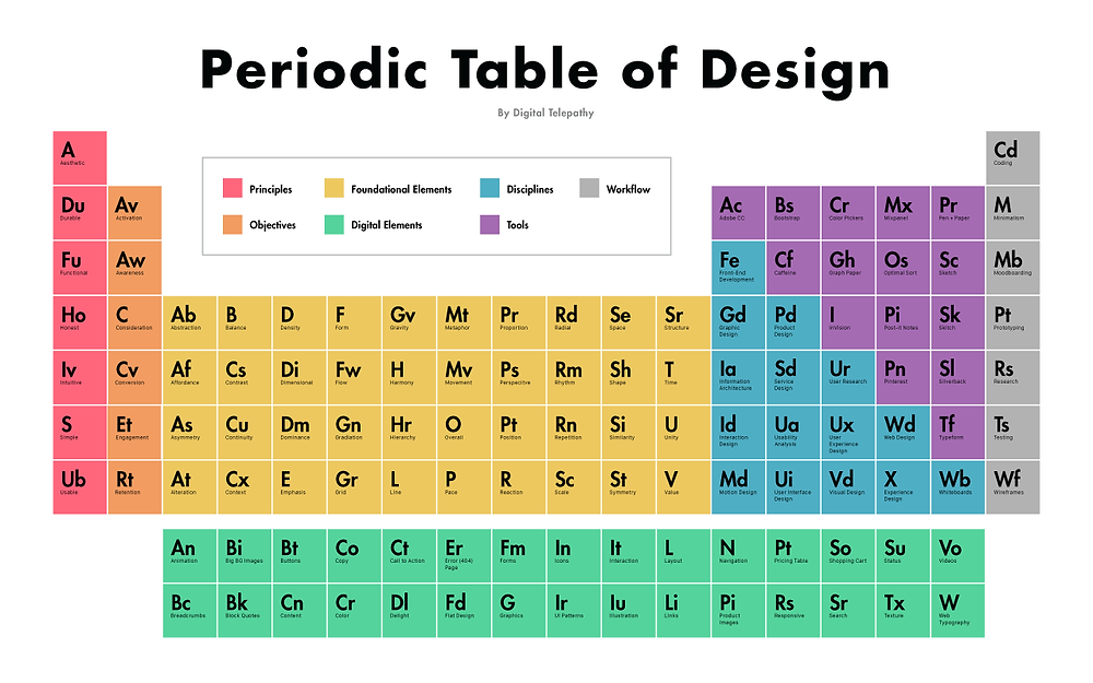 Periodic-Table-of-Design-inline.png