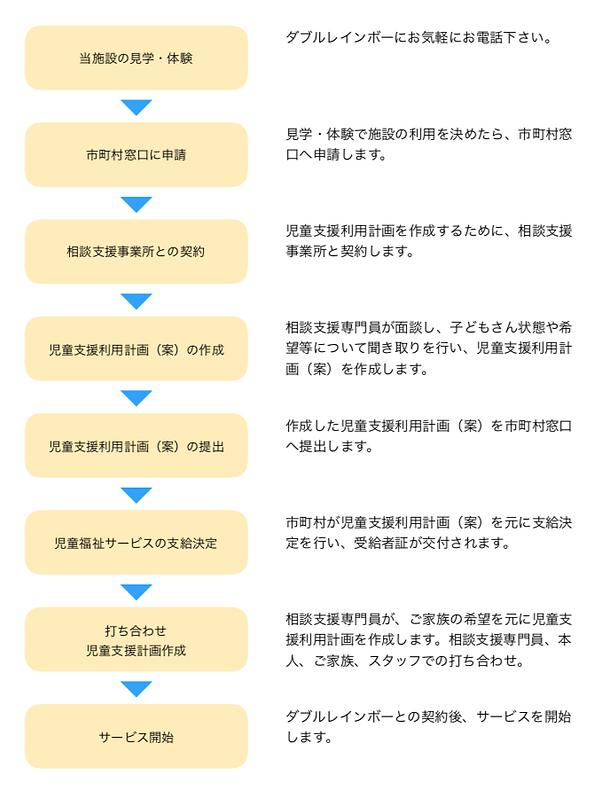 利用開始までの手順.png
