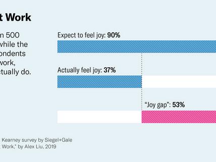 The Joy Gap