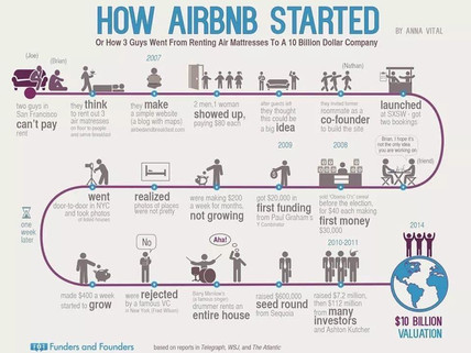 The Story of Airbnb