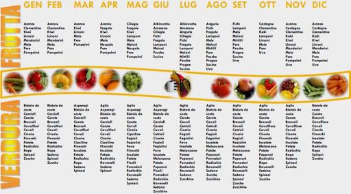 Gli alimenti e la stagionalità