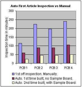 First Article Inspection Chart