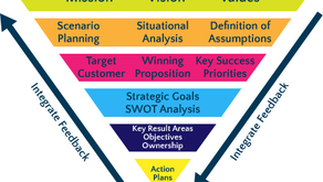 Organizational Strategic Direction