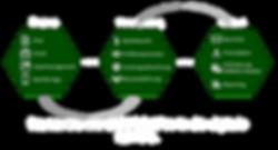 Digitale Beihilfe Software as a Service