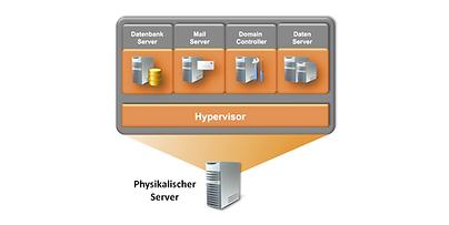 Servervirtualisierng