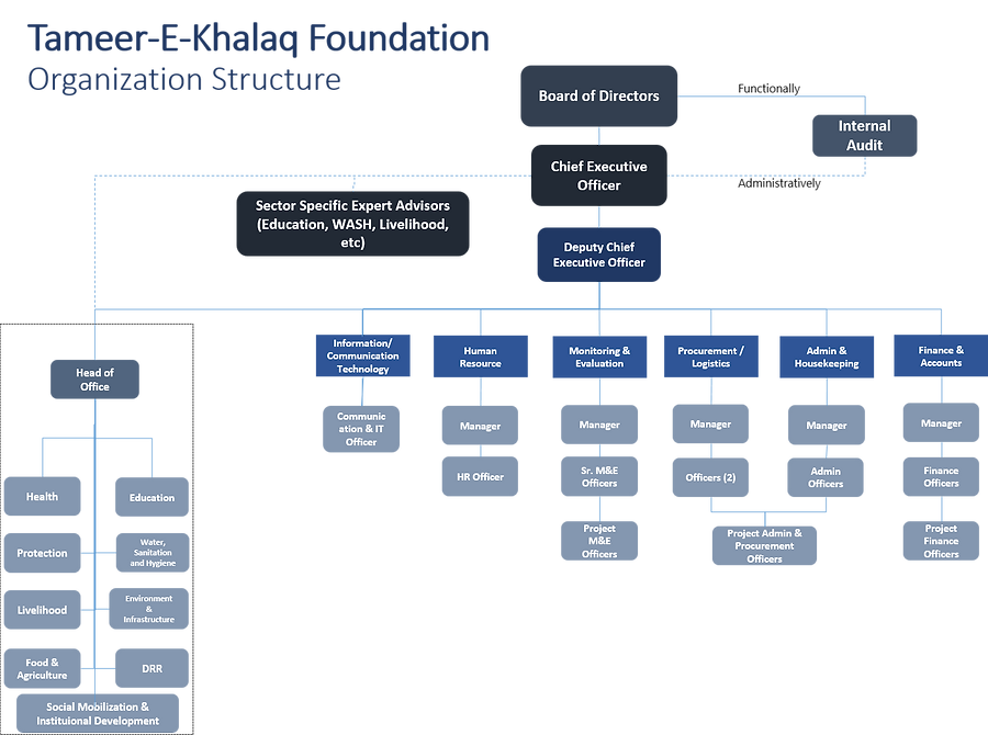 Tameer-e-Khalaq Foundation Organogram