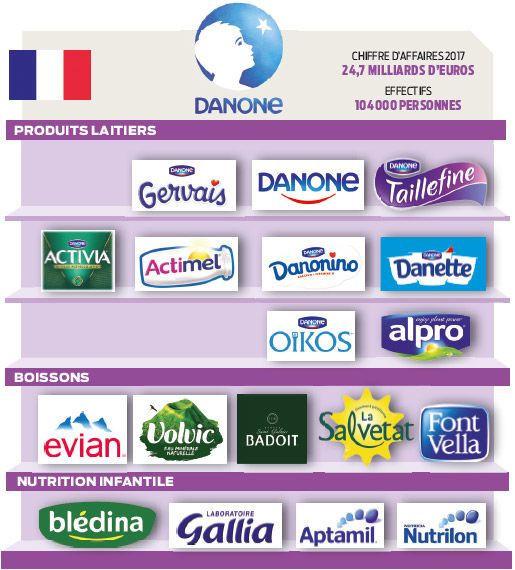 """""""Affaire Danone"""" la Fabrique de la confusion"""