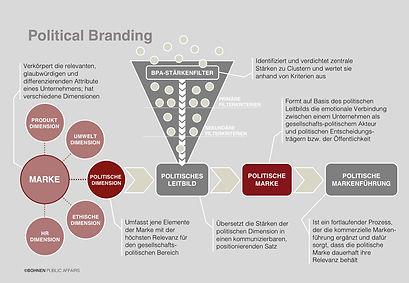BOHNEN Public Affairs Political Branding Ansatz