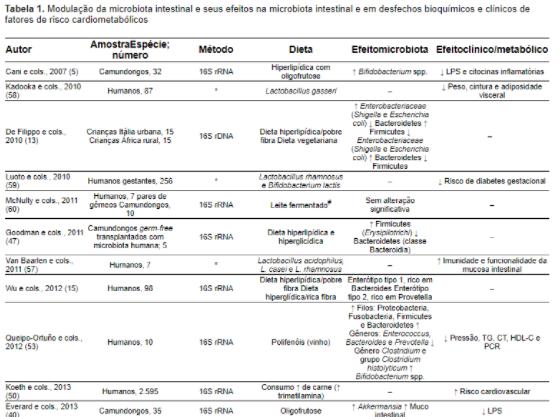 Tabela de modulação da microbiota intestinal.