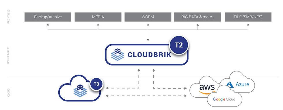 CLOUDBRIK_T2_Overview.jpg