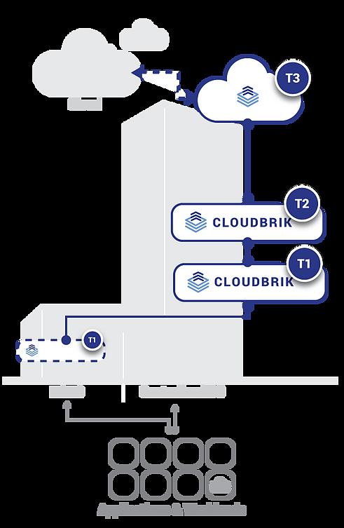 CLOUDBRIK_Design.png
