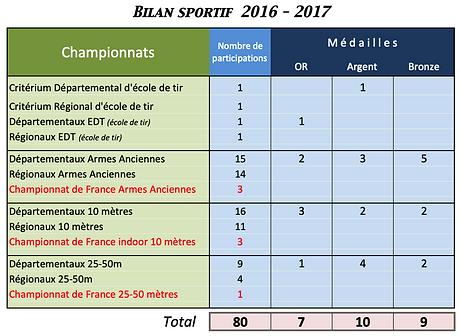Saison 2016-2017.png