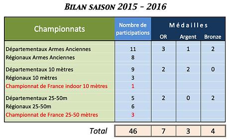 Bilan 2015-2016.png