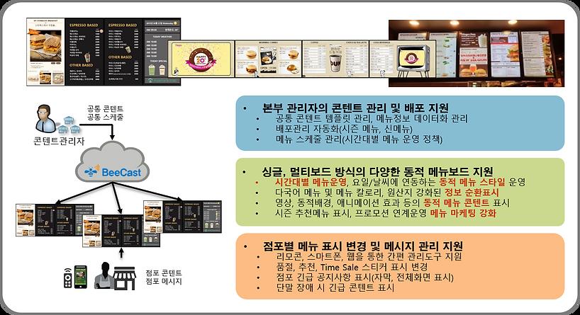 Digital Signage Total Service BeeCast