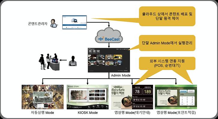 Digital Signage Total Service - BeeCast