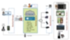 BeeCast System Diagram