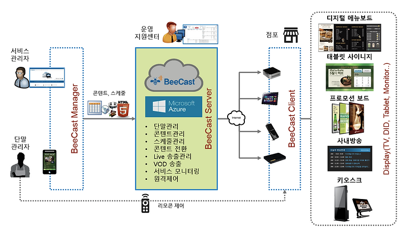 BeeCast System Diagram