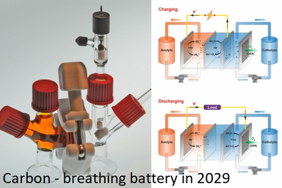 Carbon - breathing battery