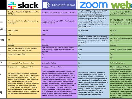 Collaboration Platform Comparison
