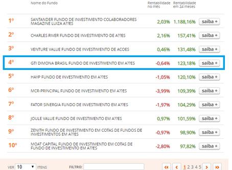 GTI Dimona entre os melhores fundos de ações, segundo Infomoney