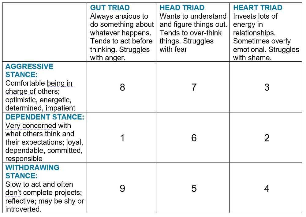Enneagram Triads and Stances
