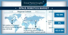 Space robotics market to surpass $3.5bn by 2025: Global Market Insights
