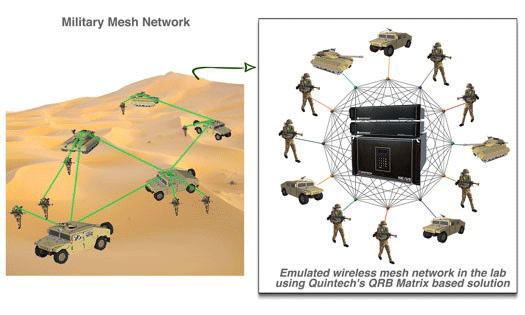 Quintech Electronics' state-of-the-art NEXUS-3 Mesh Test Matrix selected by a leading defense contractor to enhance RF wireless testing for US Government program