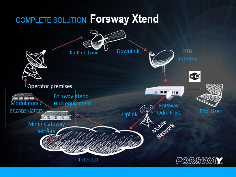 Forsway announces Forsway Xtend suite of compact hybrid satellite broadband solutions to connect MEASA