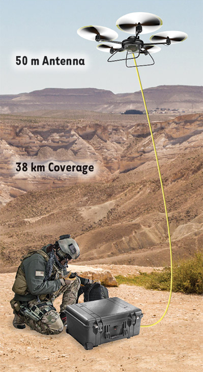 Revolutionising long-distance tactical radio communications – HARC-TD