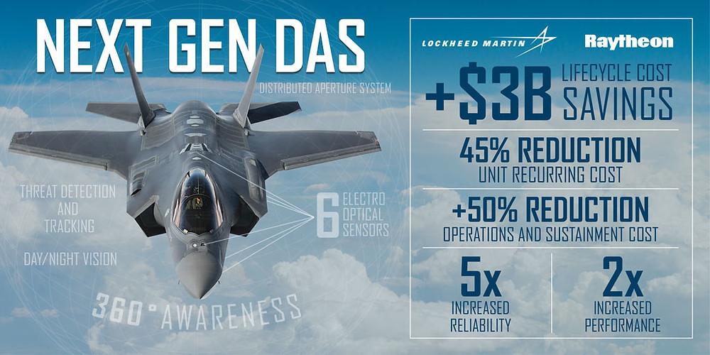 Lockheed Martin selects Raytheon to deliver next generation F-35 sensor system