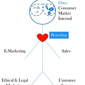 If Marketing Were Human