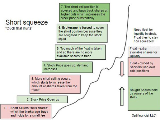 Graphic on why a short squeeze happens