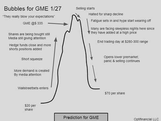 A Bubble prediction graphic