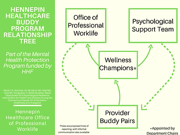 Hennepin Healthcare Buddy Program Relationship Tree.png