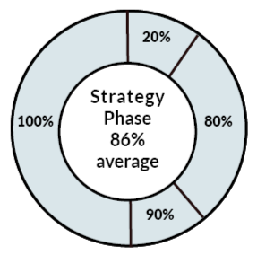 Half of the 10 respondents are 100% likely to recommend both Strategy Phase and the Dela Summit to peers. All except one are at least 80% likely to do so.
