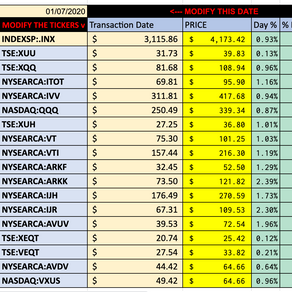 Historical TICKER Return Comparison with Google Sheets